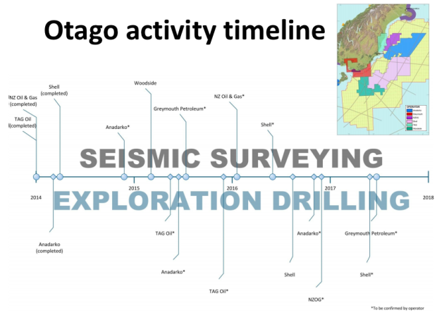 Oil Free Otago, Deep Sea Drilling, Timeline, Climate Change, Fossil Fuel Exploration